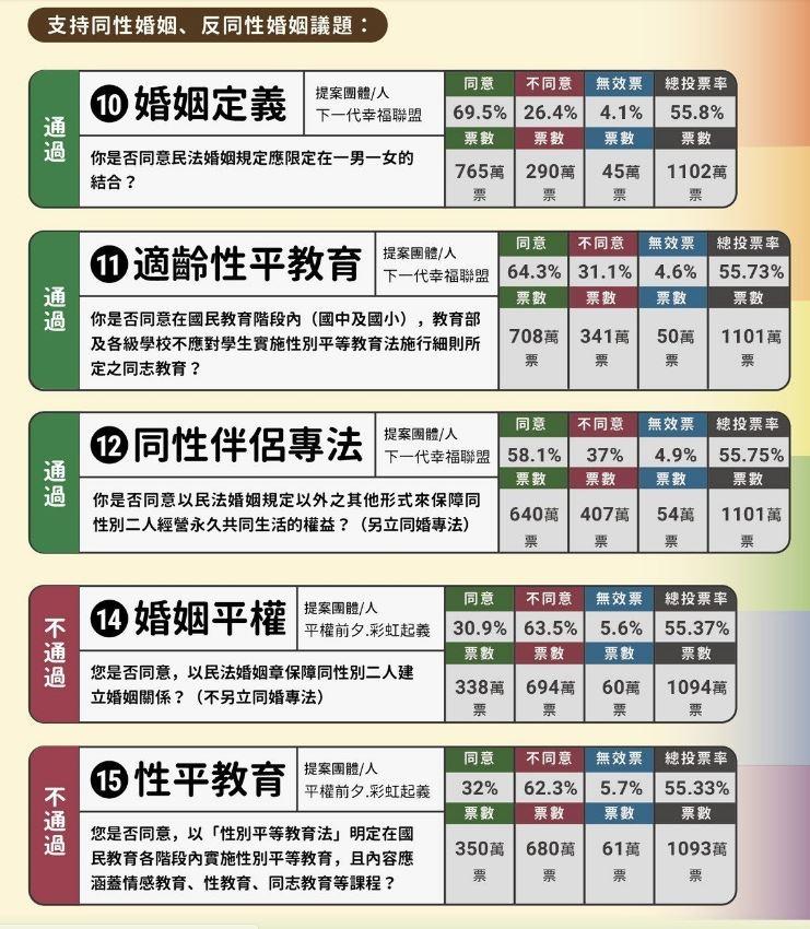 台湾同性婚姻彻底败北,我所想到的-男孩久久网